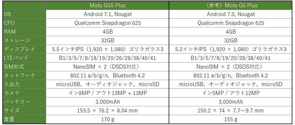 モトローラ Moto G5S Plus スペック表