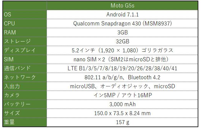 Motorola Moto G5s スペック表