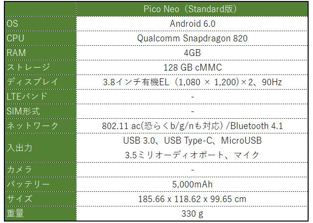Pico Neo スペック表