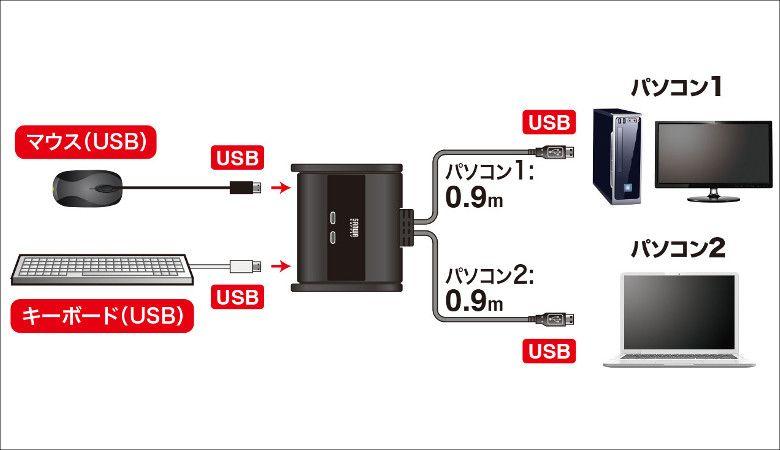 サンワサプライ キーボード・マウス用パソコン切替器 SW-KM2UU 接続イメージ