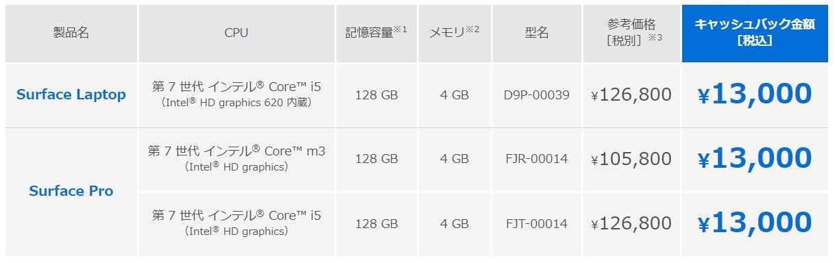 Surface ProとSurface Laptopのキャッシュバック