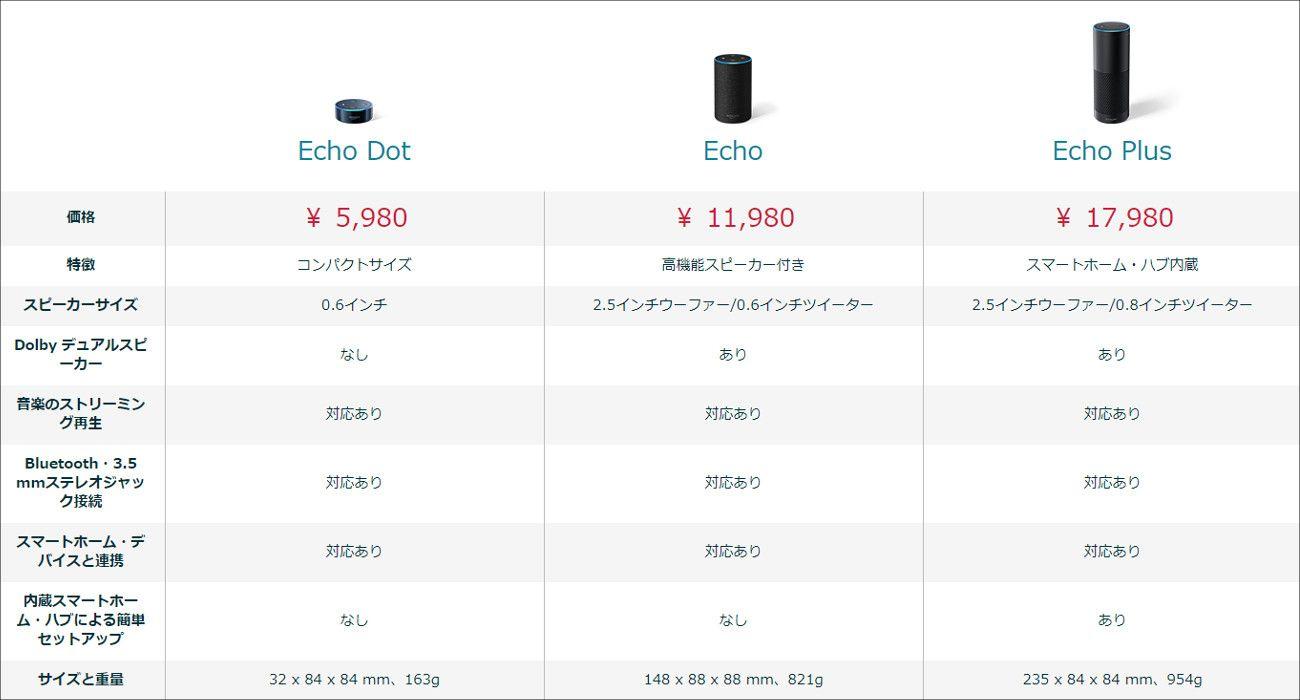 Amazon Echoシリーズ スペック比較