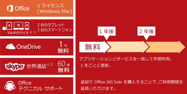 Office 365 Solo 特徴