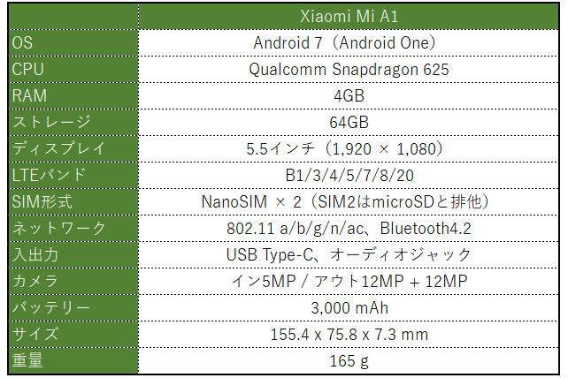 Xiaomi Mi A1 スペック表