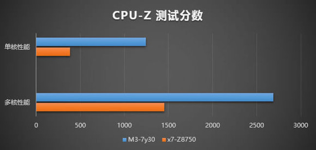 GPD WIN 2 CPU性能比較