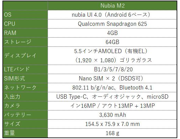 Nubia M2 スペック表