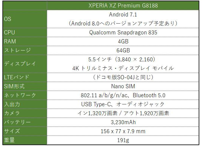XPERIA XZ Premium G8188 スペック表