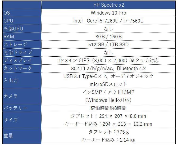 HP Spectre x2 スペック表