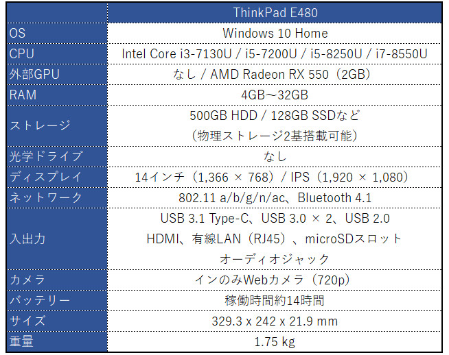 Lenovo ThinkPad E480 スペック表