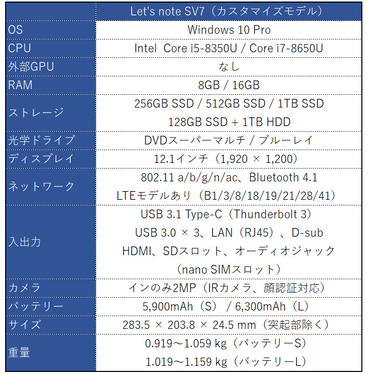 Panasonic Let's note SZ 7 スペック表