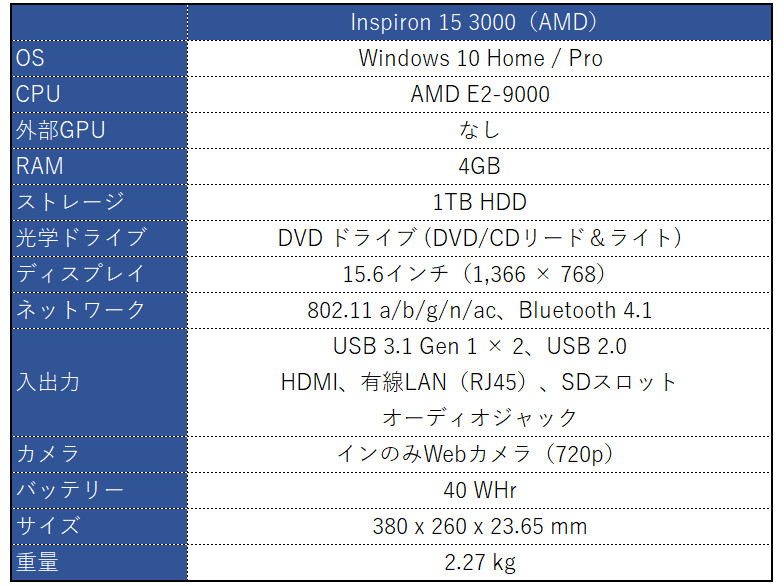 DELL Inspiron 15 3000 AMD スペック表