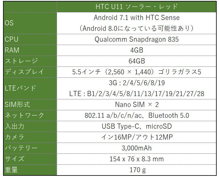 HTC U11 スペック表