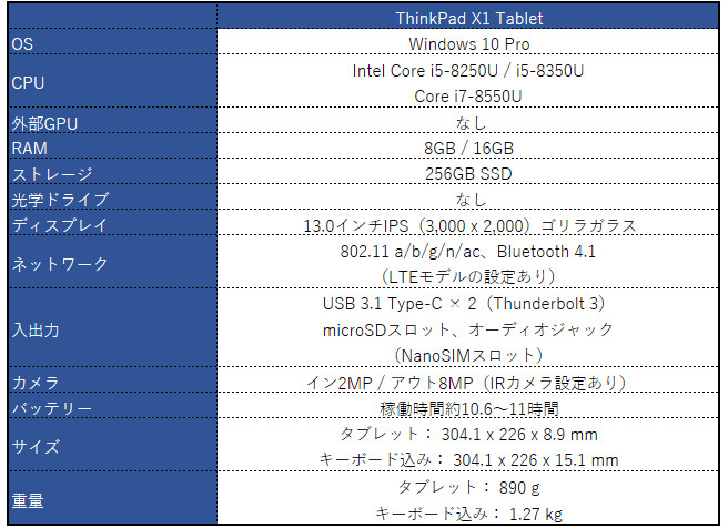 Lenovo ThinkPad X1 Tablet(2018)スペック表