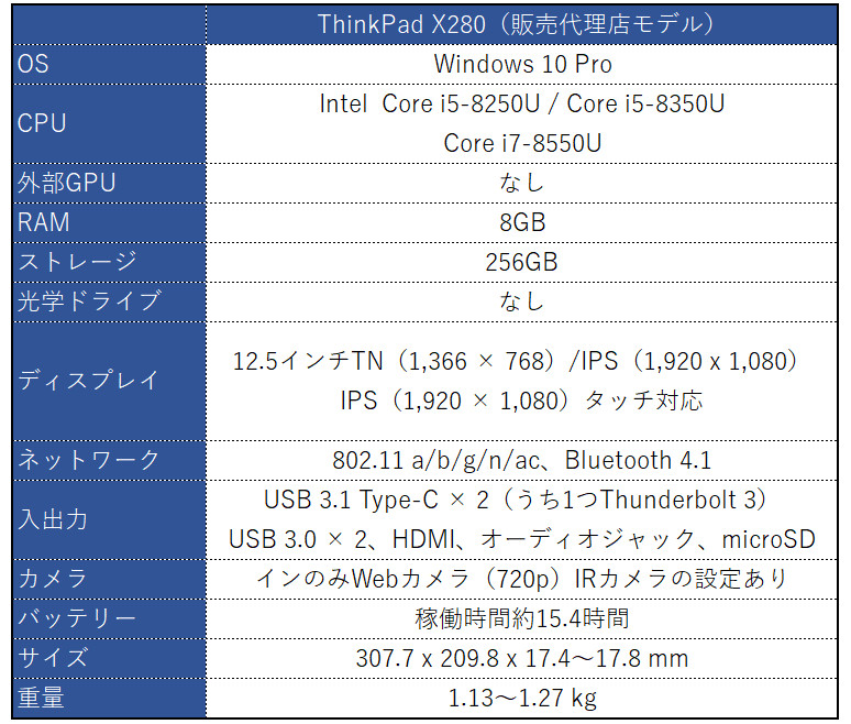 Lenovo ThinkPad X280 スペック表