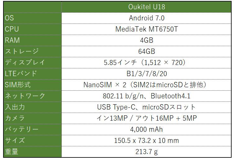 Oukitel U18 スペック表