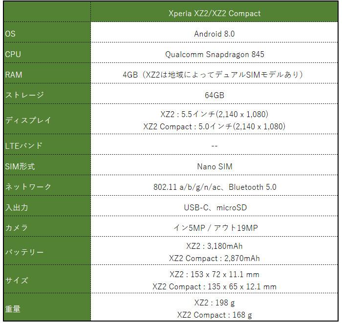 Sony Xperia XZ2 / XZ2 Compact スペック表