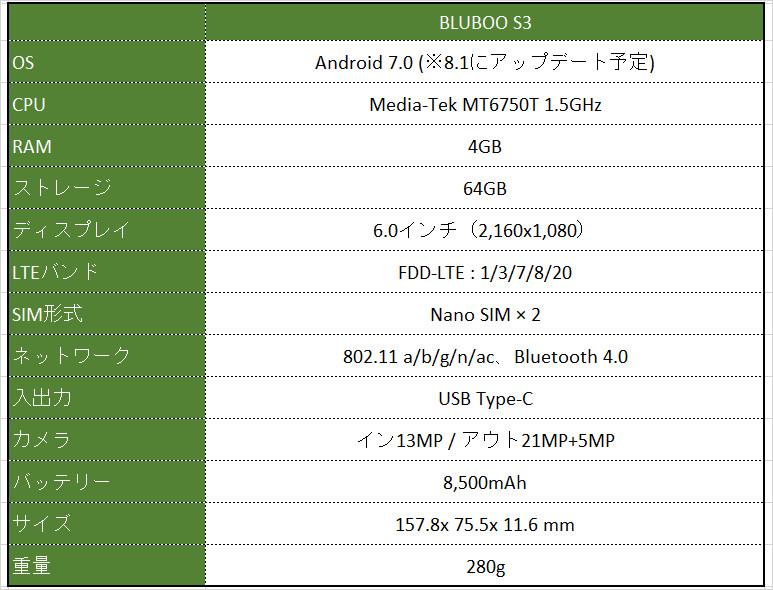 Bluboo S3 レビュー スペック表
