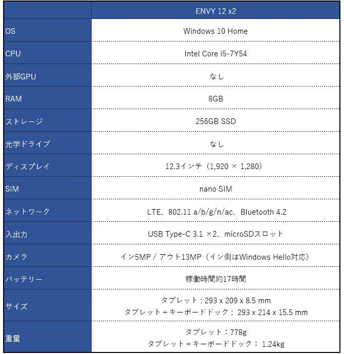 HP ENVY 12 x2