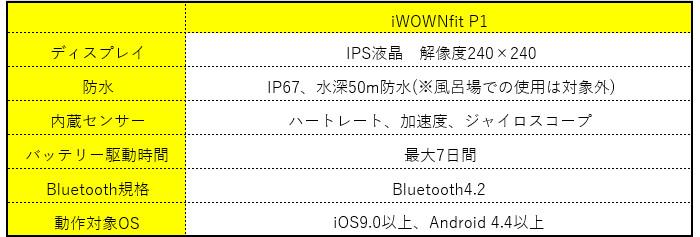 iWOWNfit P1 スペック表