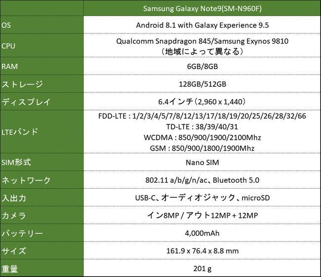 Galaxy Note9 シングルSIM SM-N960Fスペック
