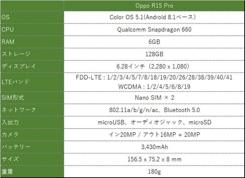 Oppo R15 Pro スペック