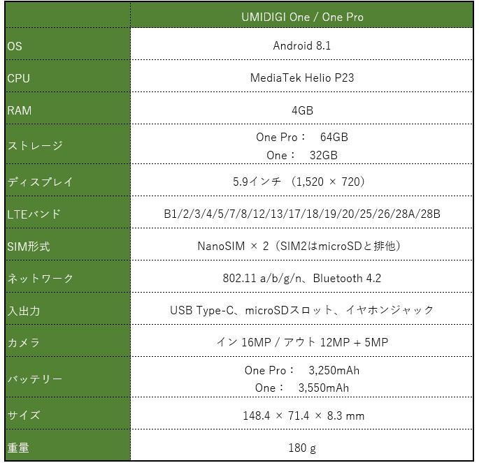 UMIDIGI One / One Pro