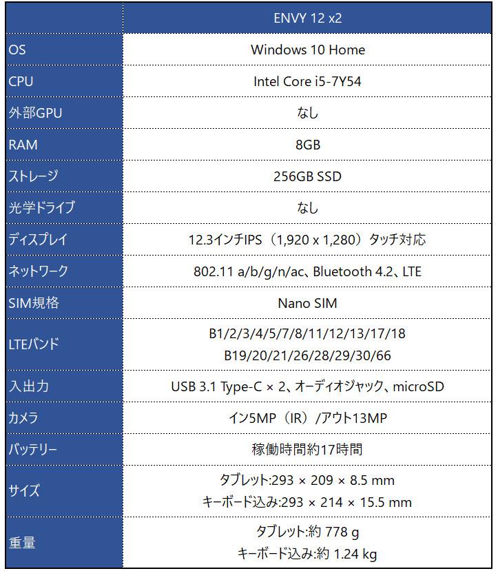 HP ENVY 12 x2 スペック表