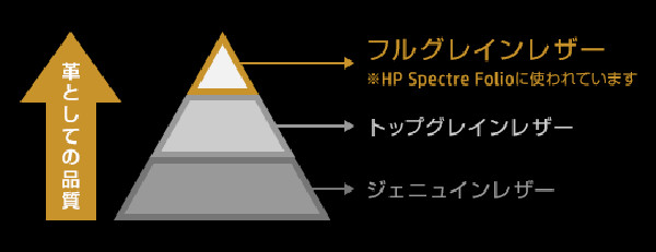 HP Spectre Folio 13 レザーの質