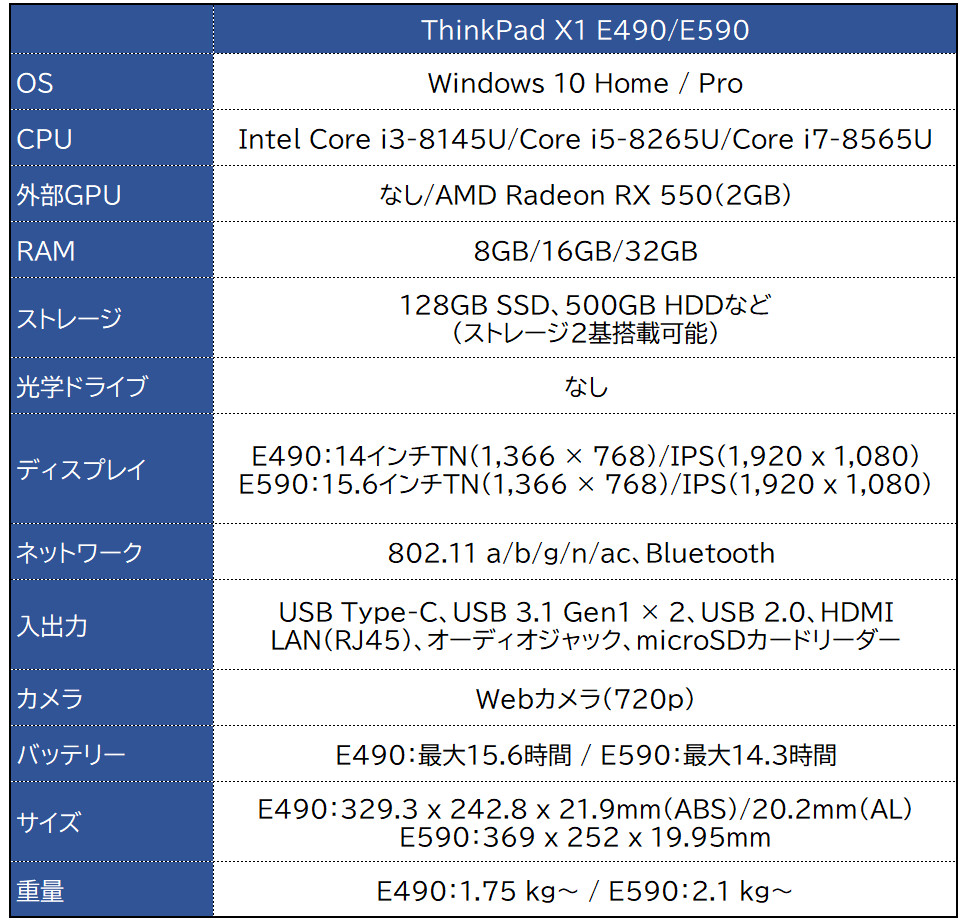 Lenovo ThinkPad E490/E590