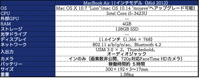 MacBook Air Mid 2012 スペック