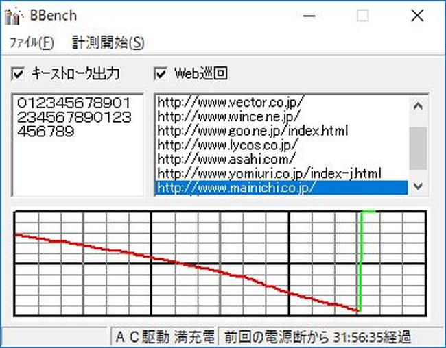 BBenchでの計測グラフ
