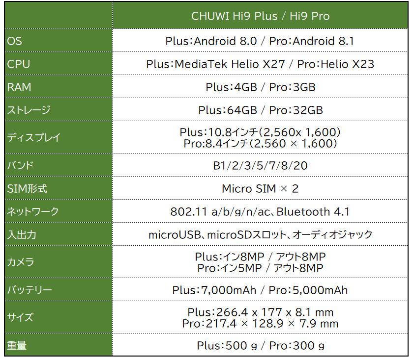 CHUWI Hi9 Plus/Pro スペック表