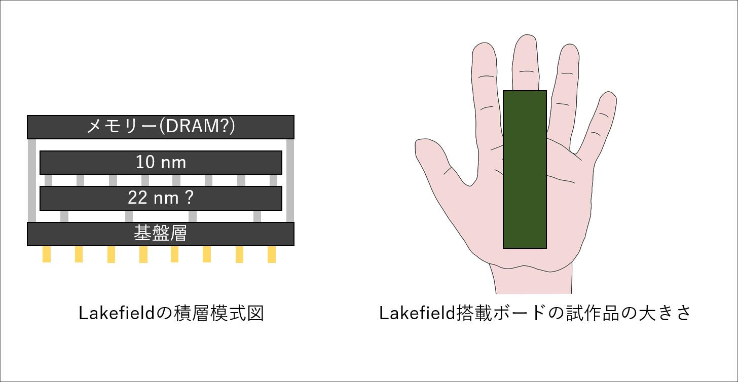 Lakefield模式図(著作権の問題で模写)
