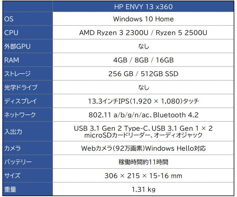HP ENVY 13 x360 スペック表