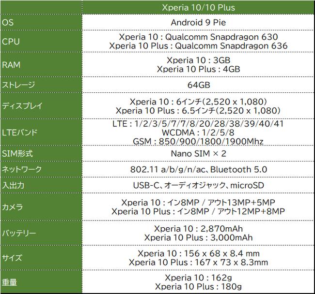 Xperia 10/10 Plus スペック
