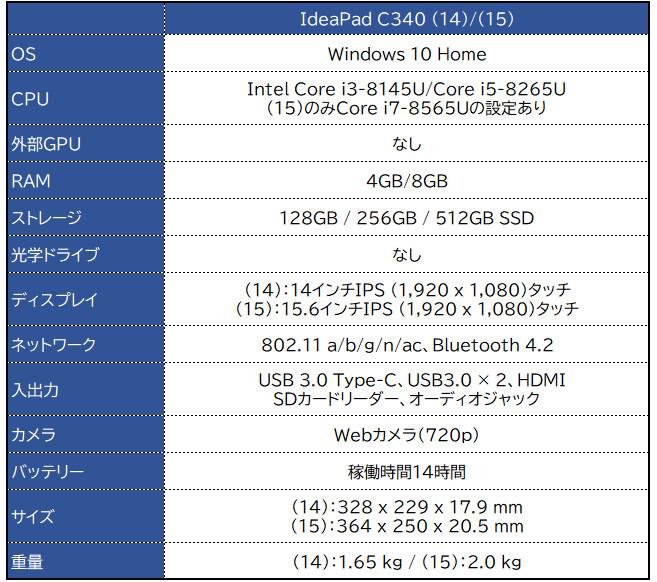 Lenovo IdeaPad C340 (14)/(15)