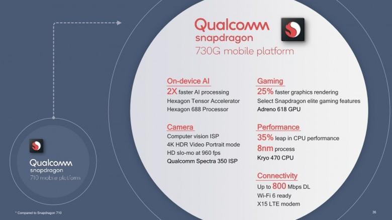 Snapdragon 730/730G