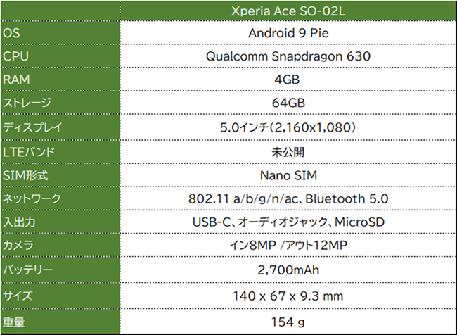 Xperia Ace SO-02L スペック