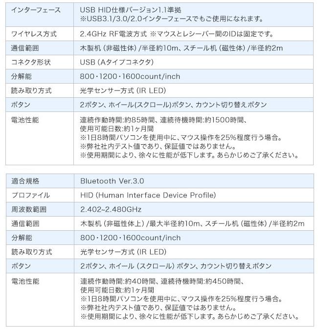 サンワサプライ 超薄型ワイヤレスマウス 400-MA120W / 400-MA121W