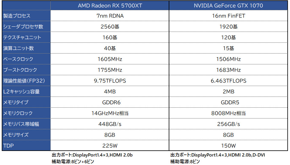 AMD Radeon 5700XT