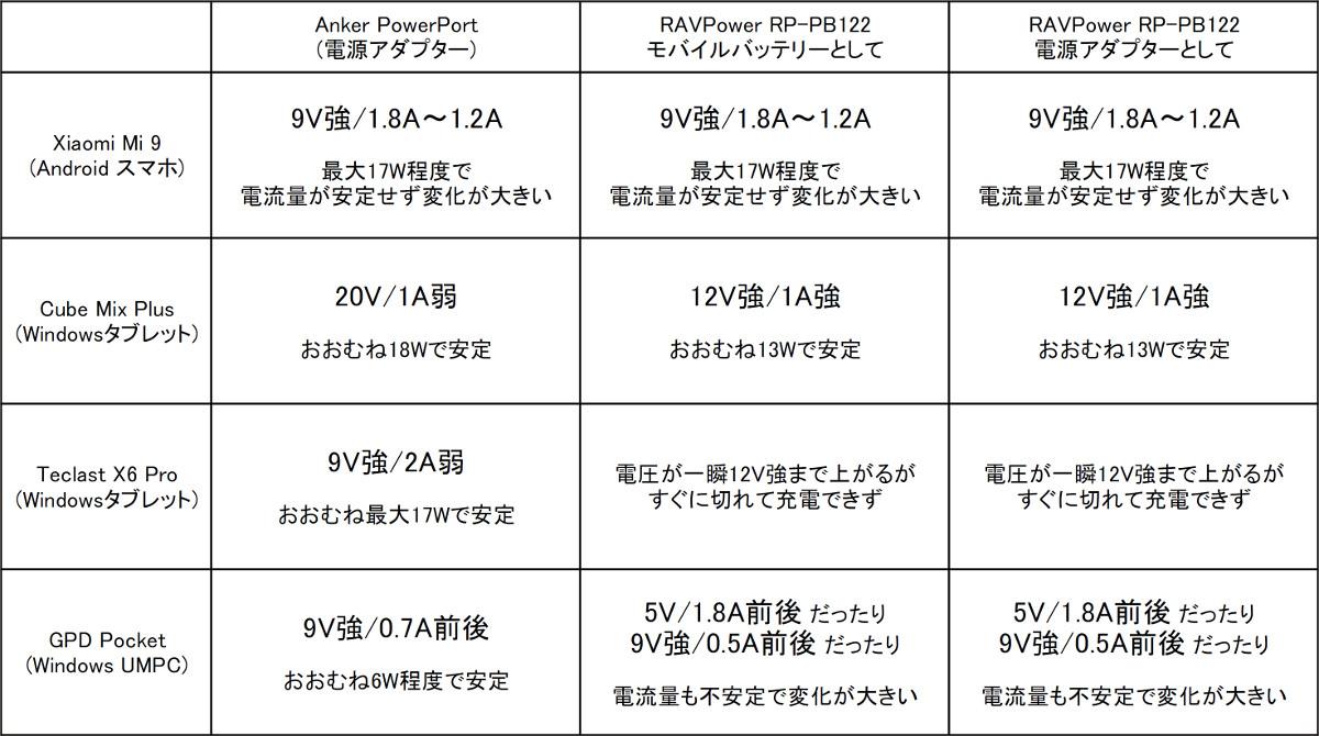 RAVPower RP-PB122 レビュー