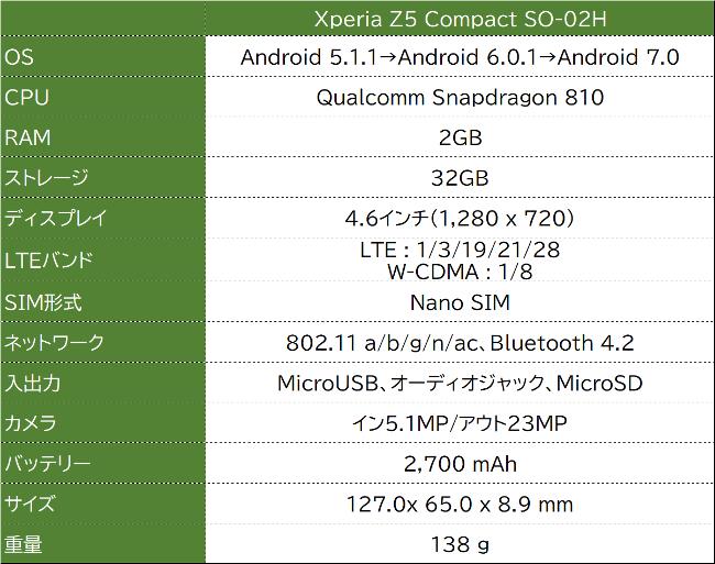 Xperia Z5 Compact SO-02H スペック