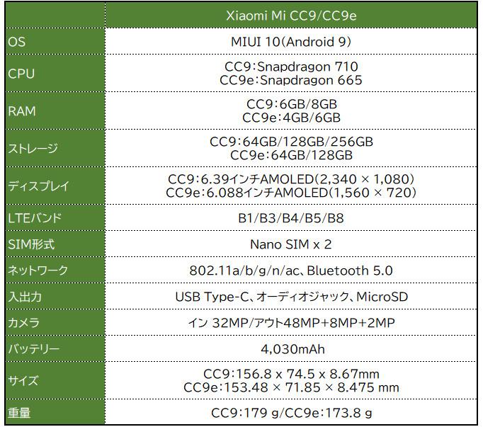 Xiaomi Mi CC9 スペック表