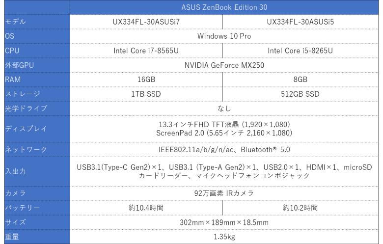 ASUS ZenBook Edition 30 スペック表