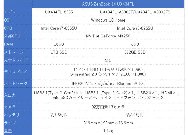 ZenBook 14 スペック表