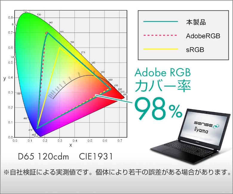 iiyama SENSE-15QQP42-i7
