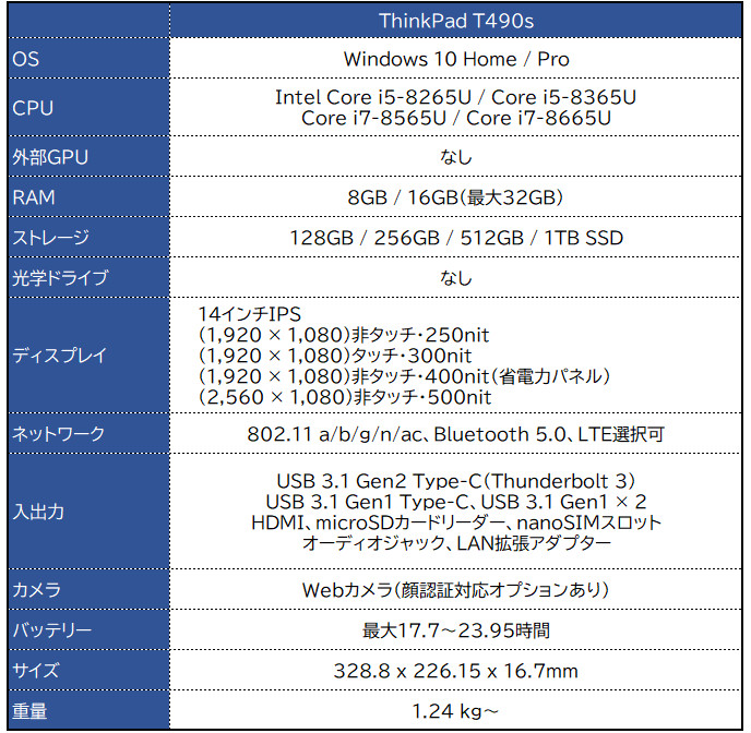 Lenovo ThinkPad T490s スペック表