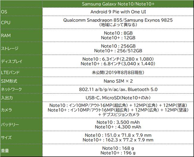 Galaxy Note10シリーズ スペック
