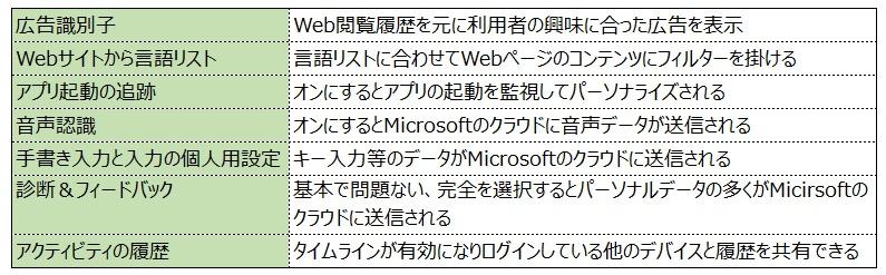 Windows アプリのアクセス許可
