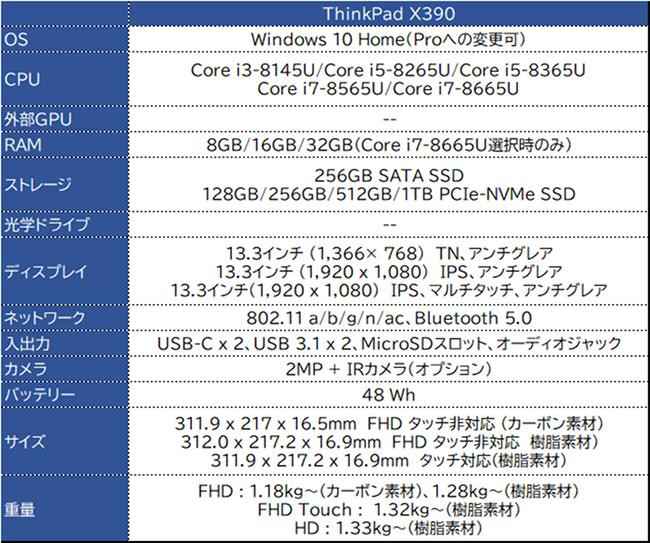 ThinkPad X390 スペック